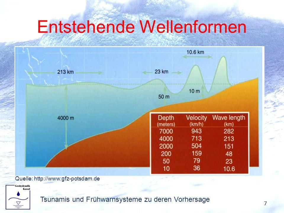 Entstehende Wellenformen Anstieg oder Abfall des Wasserspiegels hat durch Schwerkraft Rückstellkraft zur Folge (Schwerewelle) Flachwasserwelle – in ti