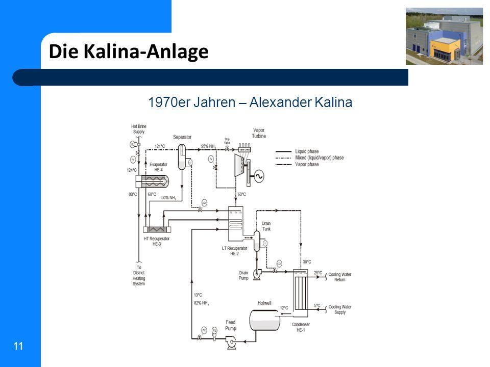11 Die Kalina-Anlage 1970er Jahren – Alexander Kalina