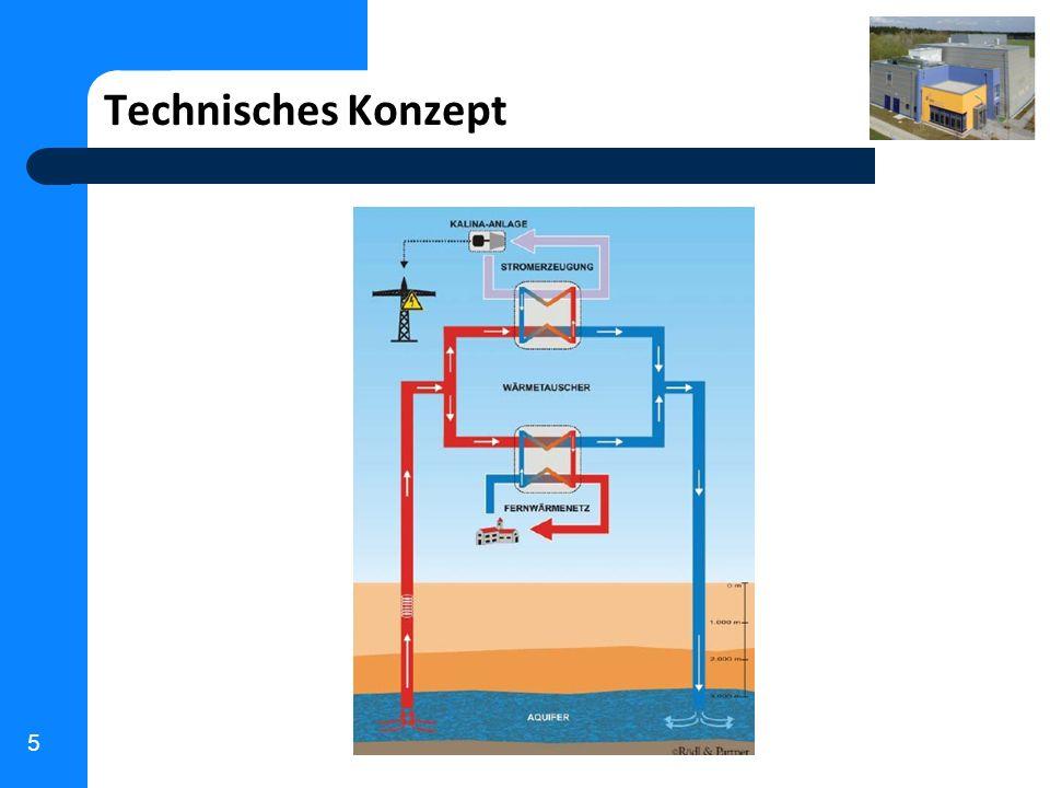 6 Ursprünglich geplant: Stromgeführter Betrieb - Spitzenleistung Kalina-Anlage 4,7 MW el - Fernwärmenetz 4 MW th Technisch Umgesetzt: Wärmegeführter Betrieb - Fernwärmenetz 30 MW th (Ausbau bis 70 MW th geplant) - 56 km Fernwärmenetz (größter Ausbau seit 80-er) - 150 l/sek mit 123 °C 38 MW th - Jährliche Wärmemenge ca.