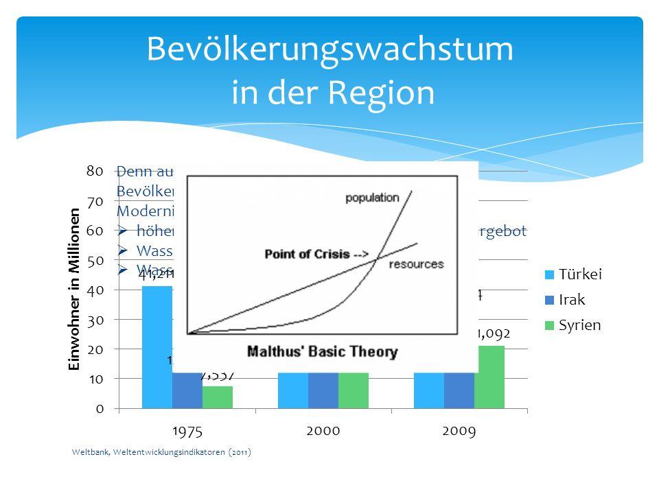 Weltbank, Weltentwicklungsindikatoren (2011) Bevölkerungswachstum in der Region Denn auch hier gilt die Bedingungskette: Bevölkerungswachstum, höherer Lebensstandard, Modernisierung, Industrialisierung und damit ein höherer Wasserverbrauch bei gleichem Wasserdargebot Wassermangel Wasserknappheit