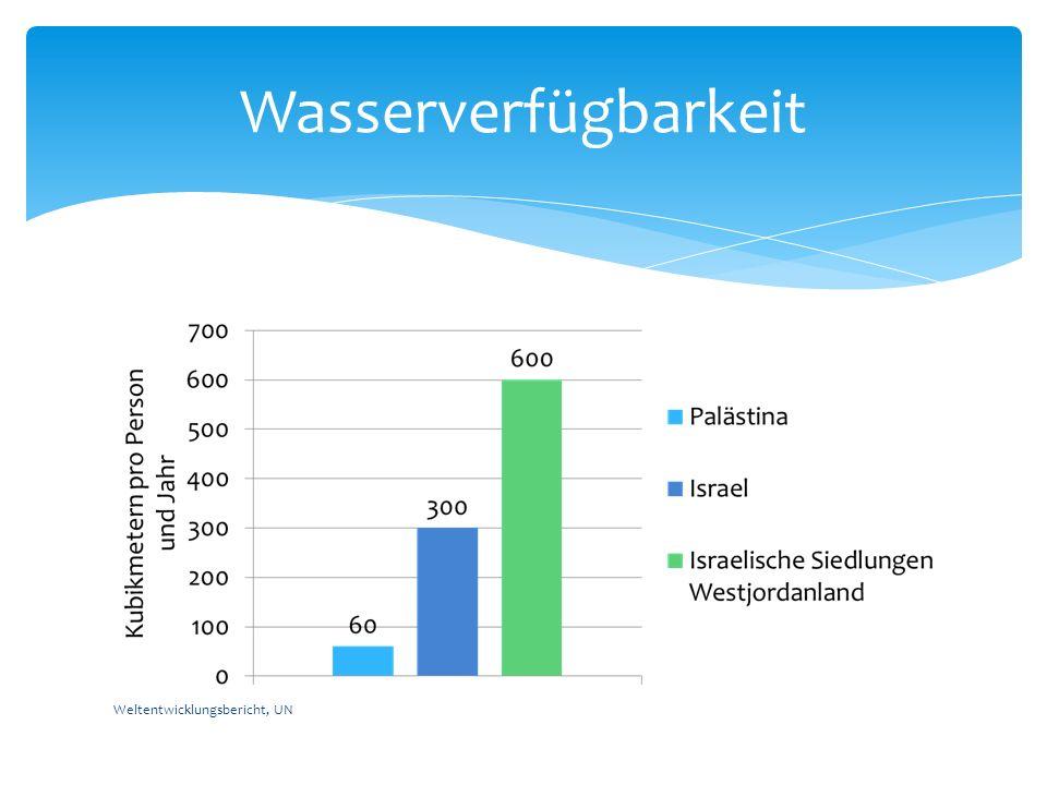 Wasserverfügbarkeit Weltentwicklungsbericht, UN