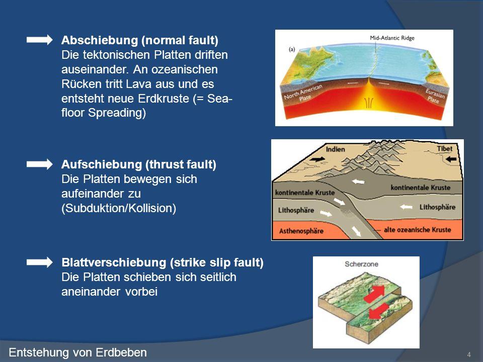 44 Entstehung von Erdbeben Abschiebung (normal fault) Die tektonischen Platten driften auseinander. An ozeanischen Rücken tritt Lava aus und es entste