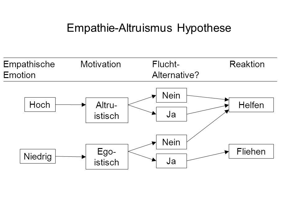 Empathie-Altruismus Hypothese Hoch Helfen Ja Nein Altru- istisch Ego- istisch Niedrig Fliehen Empathische MotivationFlucht- Reaktion Emotion Alternati