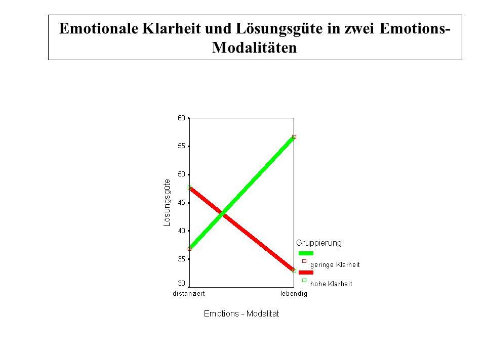 Emotionale Klarheit und Lösungsgüte in zwei Emotions- Modalitäten