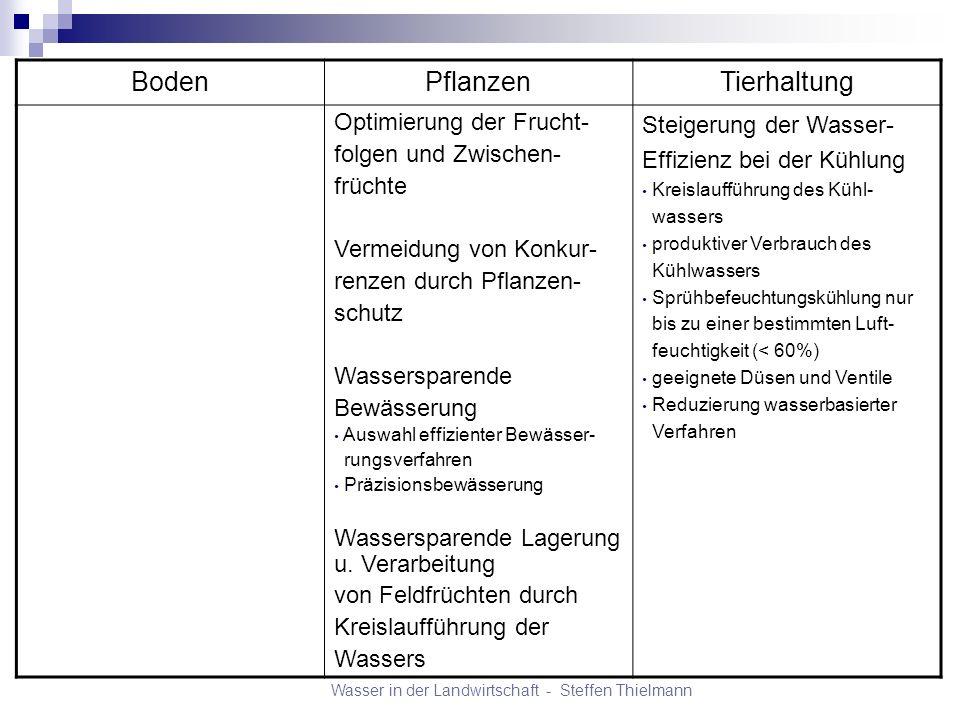 Wasser in der Landwirtschaft - Steffen Thielmann BodenPflanzenTierhaltung Optimierung der Frucht- folgen und Zwischen- früchte Vermeidung von Konkur-