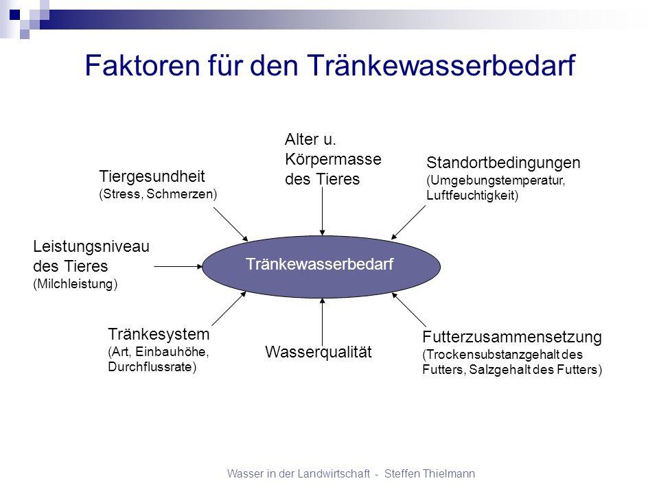 Wasser in der Landwirtschaft - Steffen Thielmann Faktoren für den Tränkewasserbedarf Tränkewasserbedarf Futterzusammensetzung (Trockensubstanzgehalt d