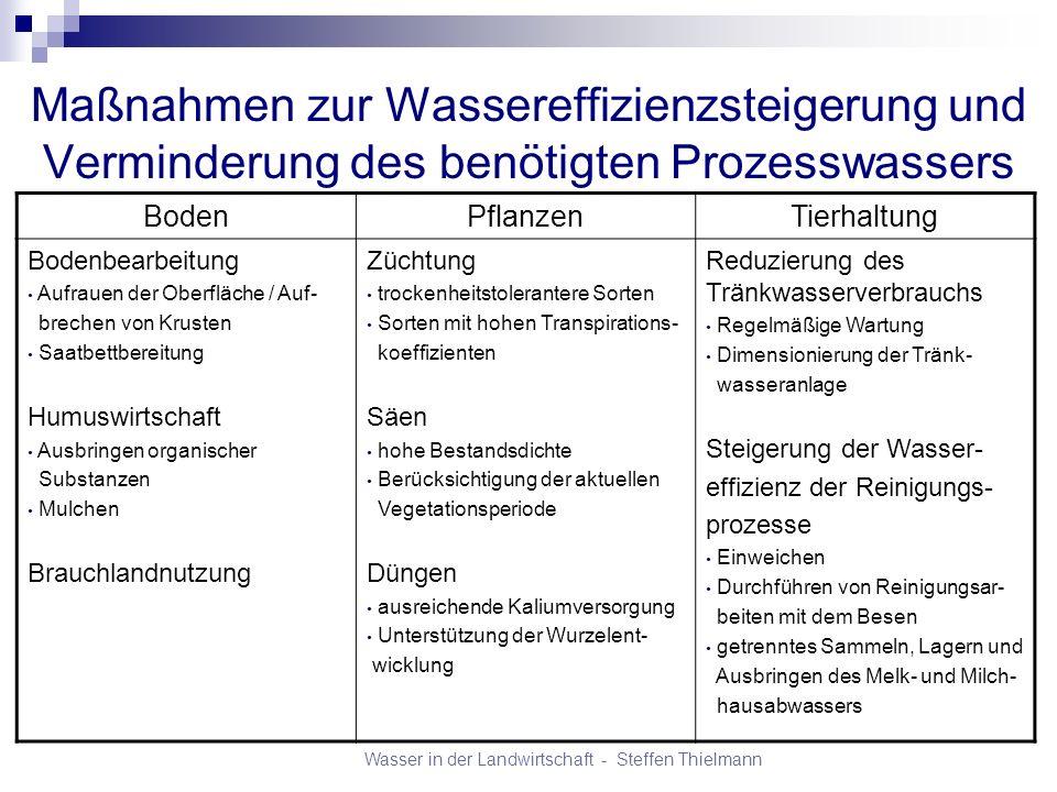 Wasser in der Landwirtschaft - Steffen Thielmann BodenPflanzenTierhaltung Optimierung der Frucht- folgen und Zwischen- früchte Vermeidung von Konkur- renzen durch Pflanzen- schutz Wassersparende Bewässerung Auswahl effizienter Bewässer- rungsverfahren Präzisionsbewässerung Wassersparende Lagerung u.
