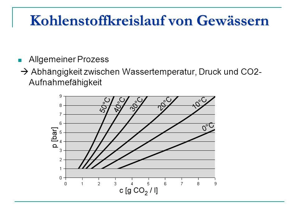 Kohlenstoffkreislauf von Gewässern Allgemeiner Prozess Abhängigkeit zwischen Wassertemperatur, Druck und CO2- Aufnahmefähigkeit