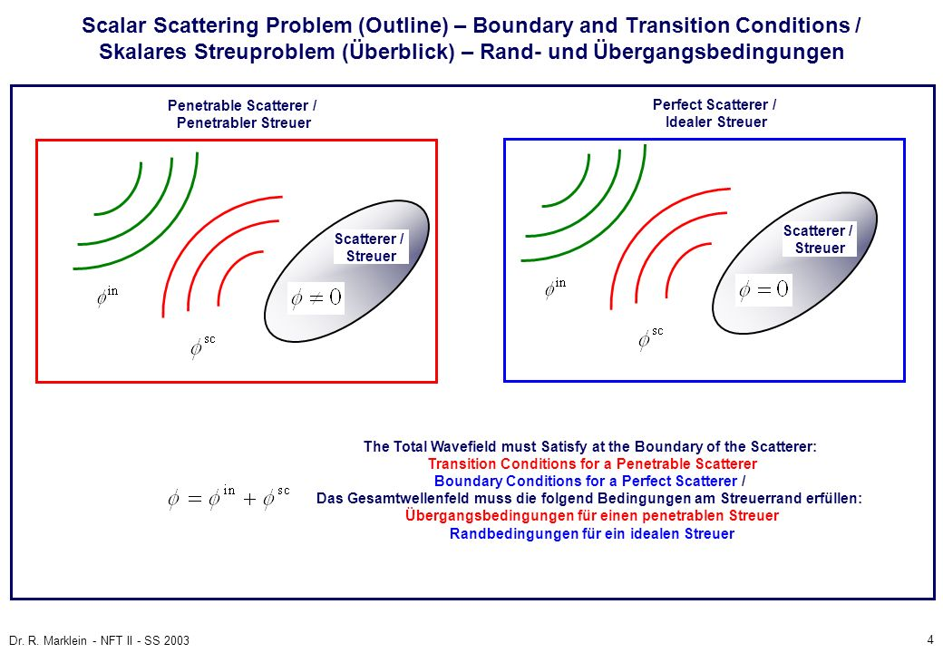 4 Dr. R. Marklein - NFT II - SS 2003 Scalar Scattering Problem (Outline) – Boundary and Transition Conditions / Skalares Streuproblem (Überblick) – Ra