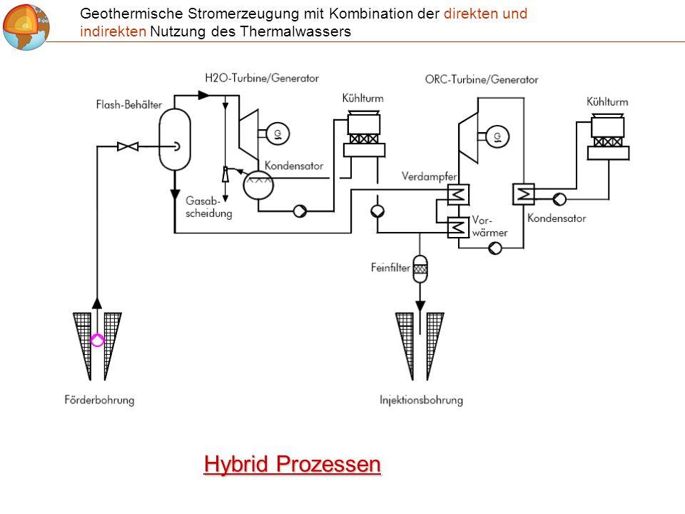 Geothermische Stromerzeugung mit Kombination der direkten und indirekten Nutzung des Thermalwassers Hybrid Prozessen