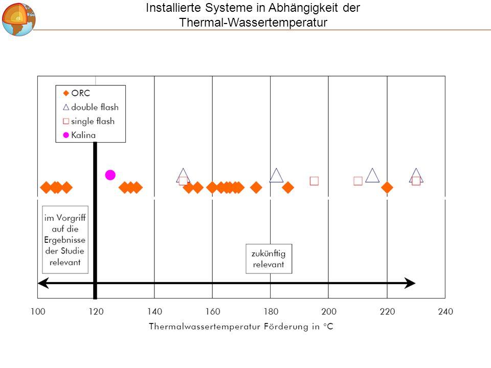 Installierte Systeme in Abhängigkeit der Thermal-Wassertemperatur