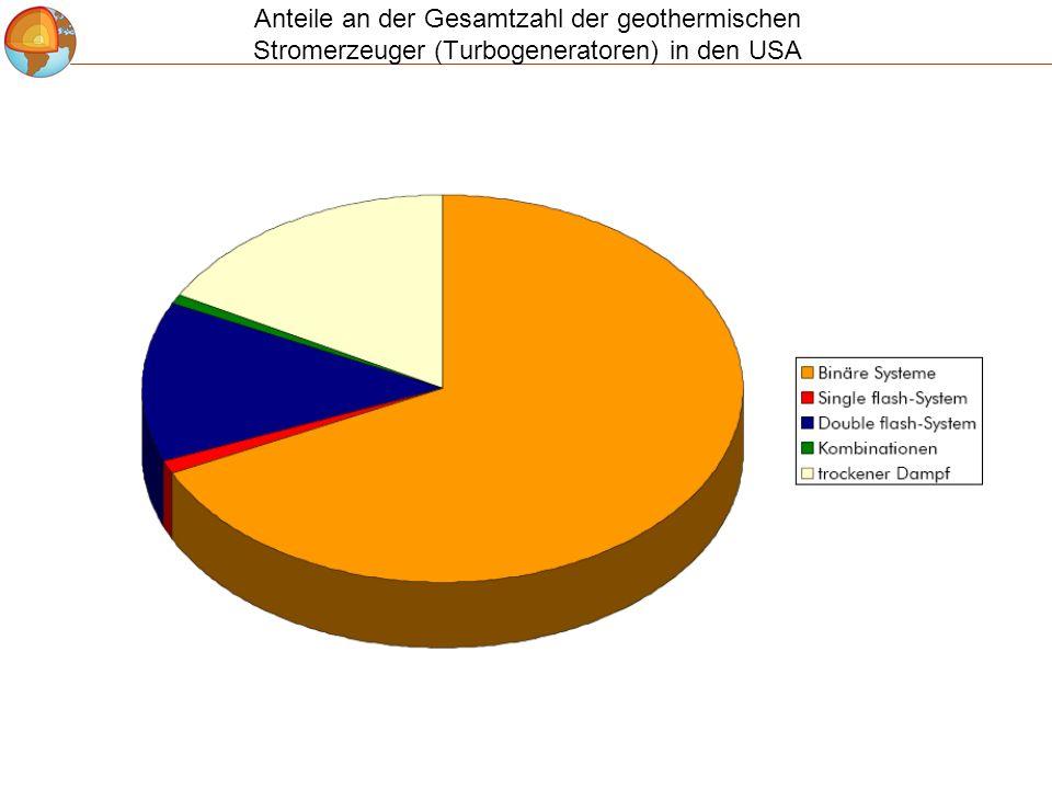 Anteile an der Gesamtzahl der geothermischen Stromerzeuger (Turbogeneratoren) in den USA
