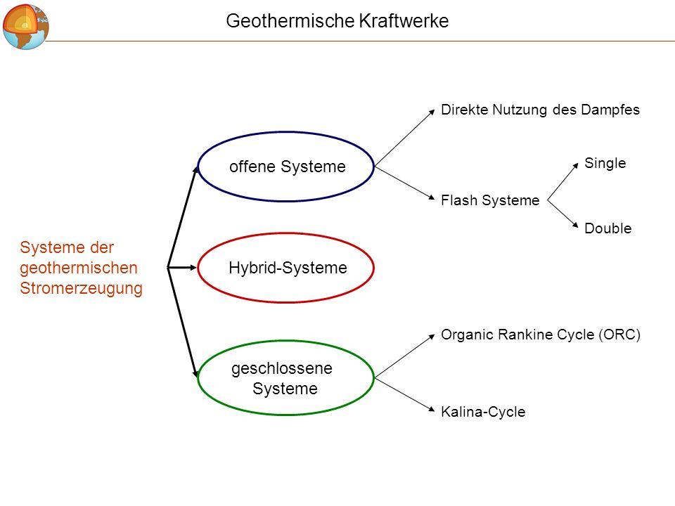 Systeme der geothermischen Stromerzeugung Direkte Nutzung des Dampfes Flash Systeme Kalina-Cycle Organic Rankine Cycle (ORC) offene Systeme geschlosse