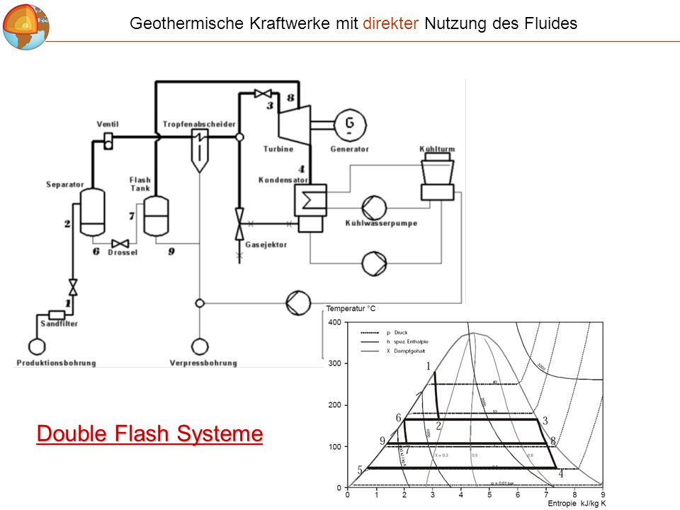 Double Flash Systeme Geothermische Kraftwerke mit direkter Nutzung des Fluides