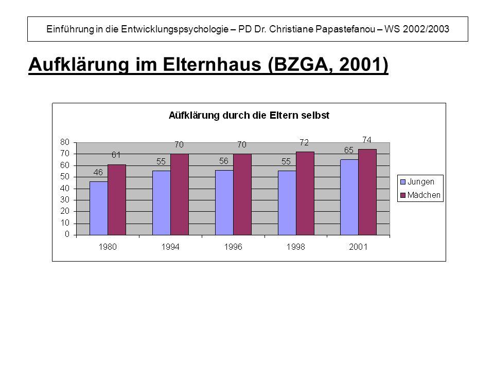 Einführung in die Entwicklungspsychologie – PD Dr. Christiane Papastefanou – WS 2002/2003 Aufklärung im Elternhaus (BZGA, 2001)