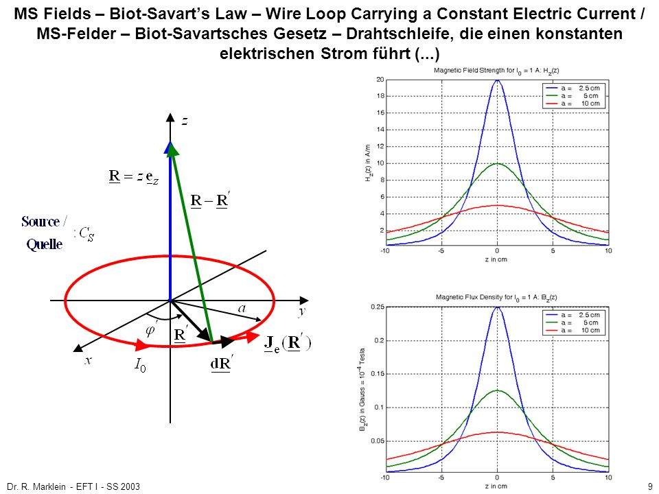 Dr. R. Marklein - EFT I - SS 20039 MS Fields – Biot-Savarts Law – Wire Loop Carrying a Constant Electric Current / MS-Felder – Biot-Savartsches Gesetz