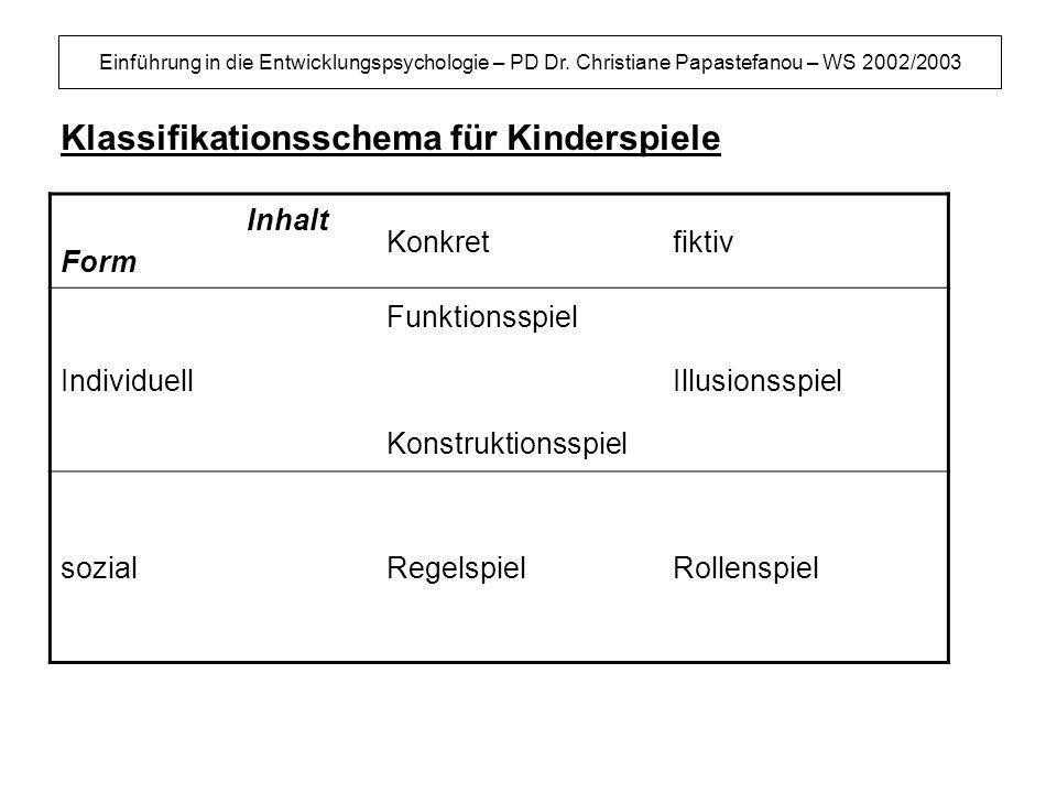 Einführung in die Entwicklungspsychologie – PD Dr. Christiane Papastefanou – WS 2002/2003 Klassifikationsschema für Kinderspiele Inhalt Form Konkretfi
