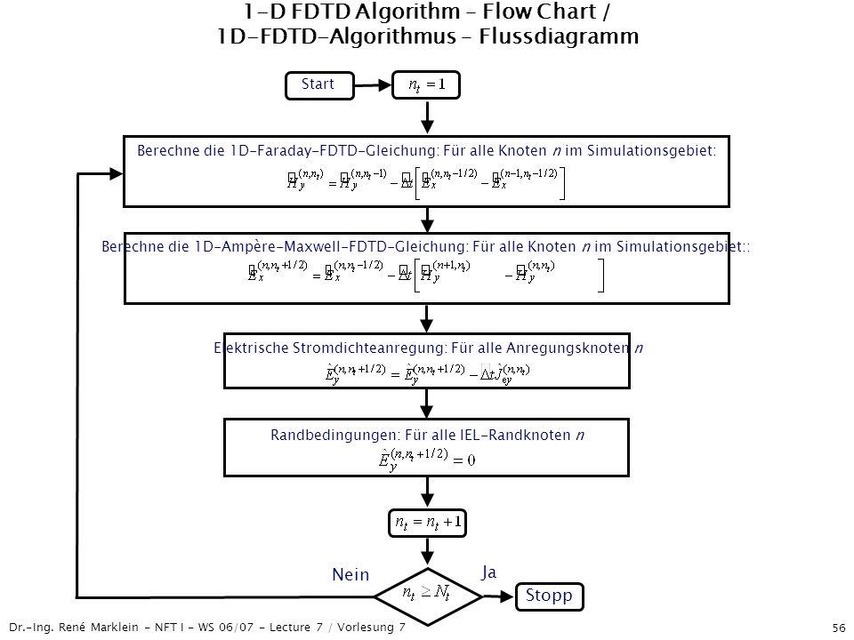 Dr.-Ing. René Marklein - NFT I - WS 06/07 - Lecture 7 / Vorlesung 7 56 1-D FDTD Algorithm – Flow Chart / 1D-FDTD-Algorithmus – Flussdiagramm Start Sto