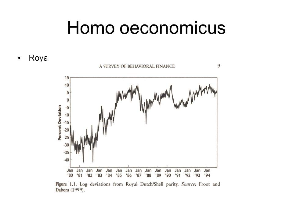 Homo oeconomicus Royal Dutch/Shell