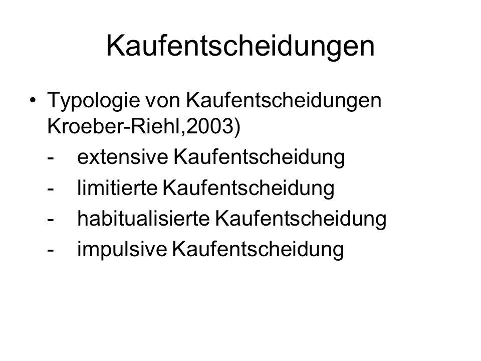 Kaufentscheidungen Typologie von Kaufentscheidungen Kroeber-Riehl,2003) -extensive Kaufentscheidung -limitierte Kaufentscheidung -habitualisierte Kauf