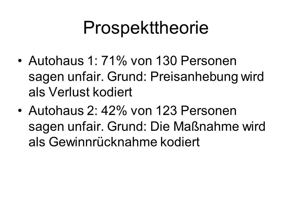 Prospekttheorie Autohaus 1: 71% von 130 Personen sagen unfair. Grund: Preisanhebung wird als Verlust kodiert Autohaus 2: 42% von 123 Personen sagen un