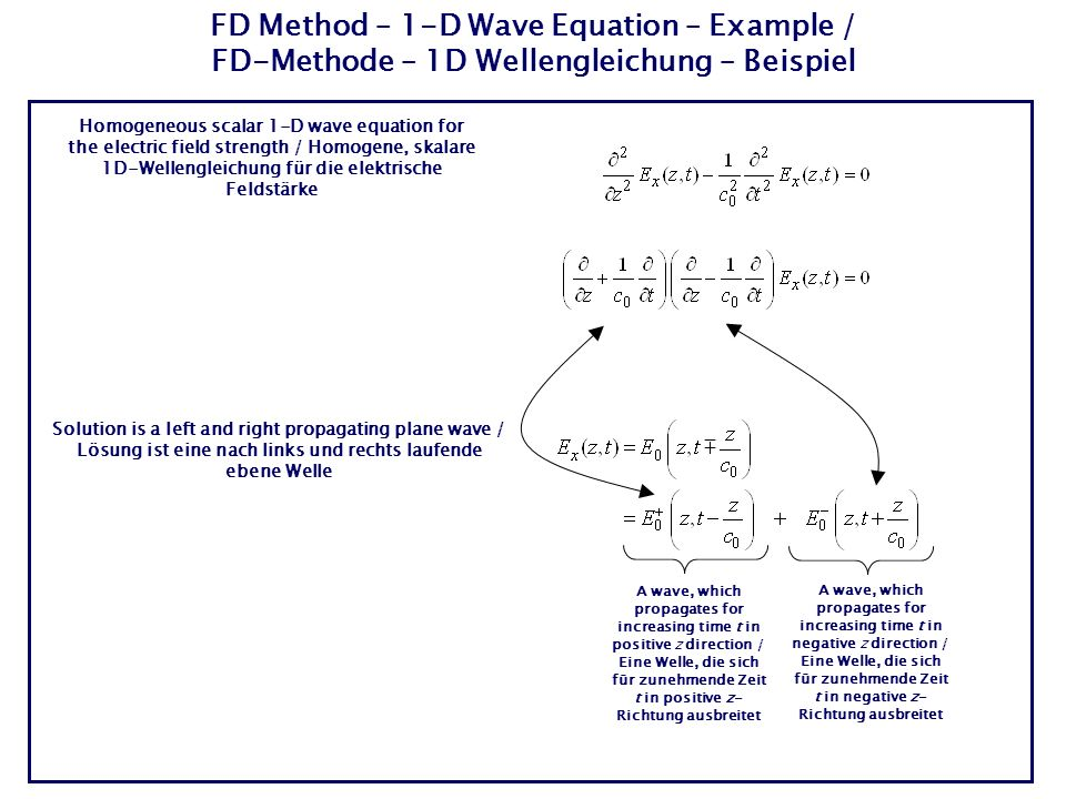 Homogeneous scalar 1-D wave equation for the electric field strength / Homogene, skalare 1D-Wellengleichung für die elektrische Feldstärke Solution is a left and right propagating plane wave / Lösung ist eine nach links und rechts laufende ebene Welle A wave, which propagates for increasing time t in positive z direction / Eine Welle, die sich für zunehmende Zeit t in positive z- Richtung ausbreitet A wave, which propagates for increasing time t in negative z direction / Eine Welle, die sich für zunehmende Zeit t in negative z- Richtung ausbreitet