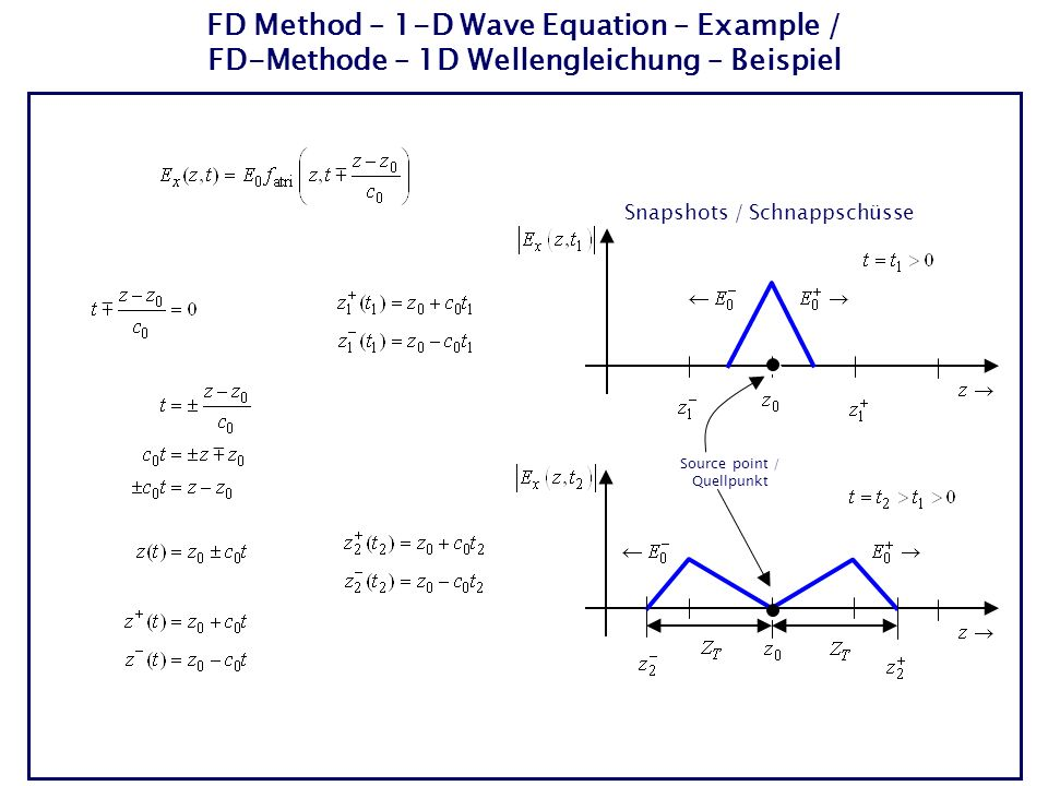 FD Method – 1-D Wave Equation – Example / FD-Methode – 1D Wellengleichung – Beispiel Snapshots / Schnappschüsse Source point / Quellpunkt