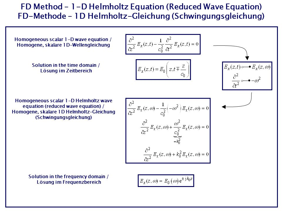 FD Method – 1-D Helmholtz Equation (Reduced Wave Equation) FD-Methode – 1D Helmholtz-Gleichung (Schwingungsgleichung) Homogeneous scalar 1-D wave equation / Homogene, skalare 1D-Wellengleichung Homogeneous scalar 1-D Helmholtz wave equation (reduced wave equation) / Homogene, skalare 1D Helmholtz-Gleichung (Schwingungsgleichung) Solution in the time domain / Lösung im Zeitbereich Solution in the frequency domain / Lösung im Frequenzbereich