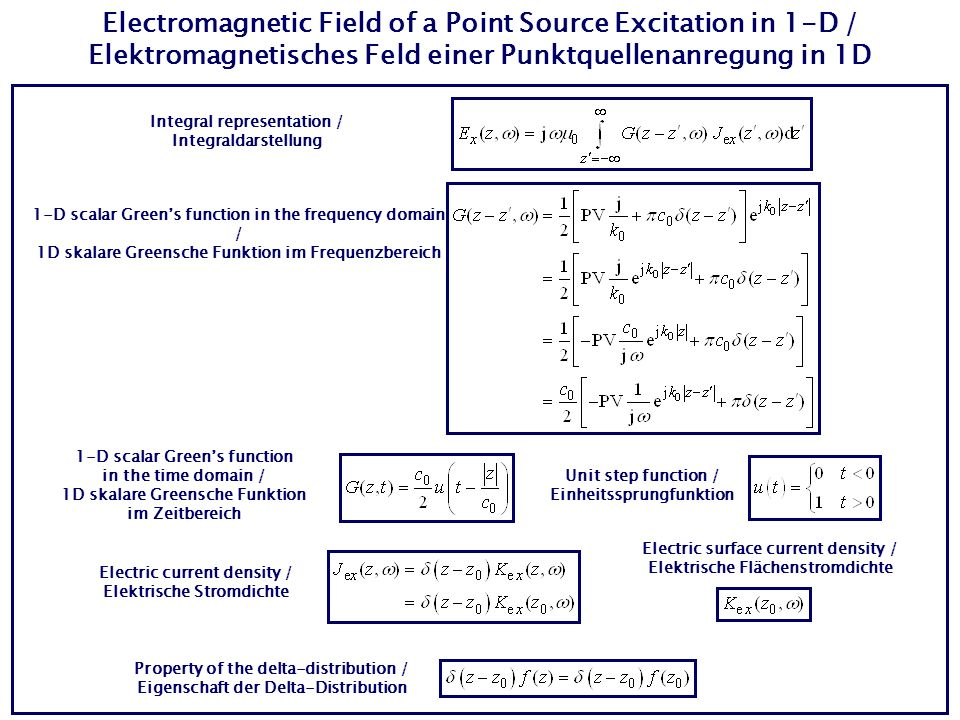 Electromagnetic Field of a Point Source Excitation in 1-D / Elektromagnetisches Feld einer Punktquellenanregung in 1D Integral representation / Integraldarstellung 1-D scalar Greens function in the frequency domain / 1D skalare Greensche Funktion im Frequenzbereich 1-D scalar Greens function in the time domain / 1D skalare Greensche Funktion im Zeitbereich Unit step function / Einheitssprungfunktion Electric current density / Elektrische Stromdichte Property of the delta-distribution / Eigenschaft der Delta-Distribution Electric surface current density / Elektrische Flächenstromdichte