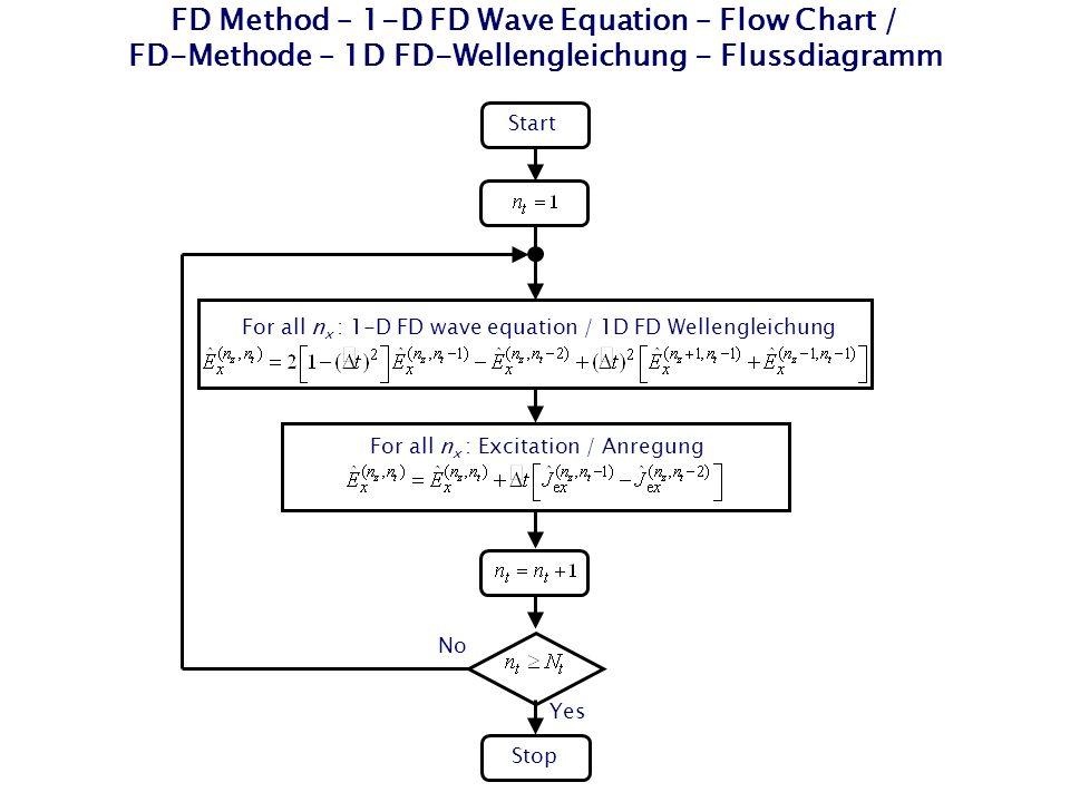 FD Method – 1-D FD Wave Equation – Flow Chart / FD-Methode – 1D FD-Wellengleichung - Flussdiagramm Start Stop For all n x : 1-D FD wave equation / 1D