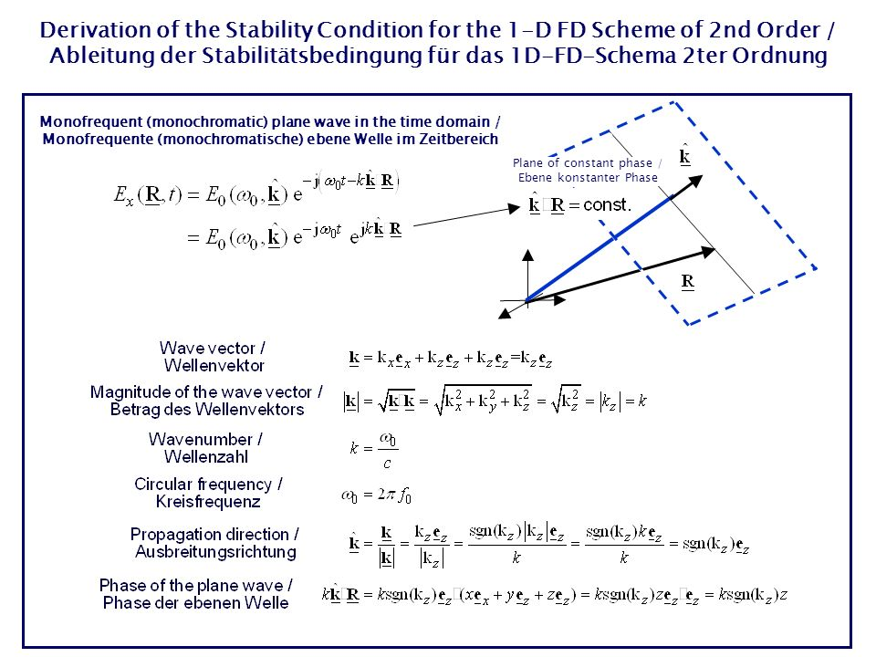 Derivation of the Stability Condition for the 1-D FD Scheme of 2nd Order / Ableitung der Stabilitätsbedingung für das 1D-FD-Schema 2ter Ordnung Monofrequent (monochromatic) plane wave in the time domain / Monofrequente (monochromatische) ebene Welle im Zeitbereich Plane of constant phase / Ebene konstanter Phase