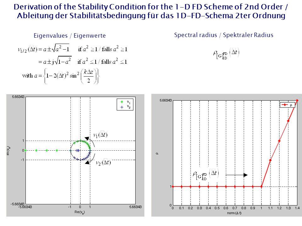 Derivation of the Stability Condition for the 1-D FD Scheme of 2nd Order / Ableitung der Stabilitätsbedingung für das 1D-FD-Schema 2ter Ordnung Spectral radius / Spektraler Radius Eigenvalues / Eigenwerte
