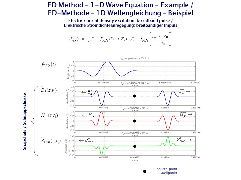 FD Method – 1-D Wave Equation – Example / FD-Methode – 1D Wellengleichung – Beispiel Electric current density excitation: broadband pulse / Elektrische Stromdichteanregegung: breitbandiger Impuls Snapshots / Schnappschüsse Source point / Quellpunkt