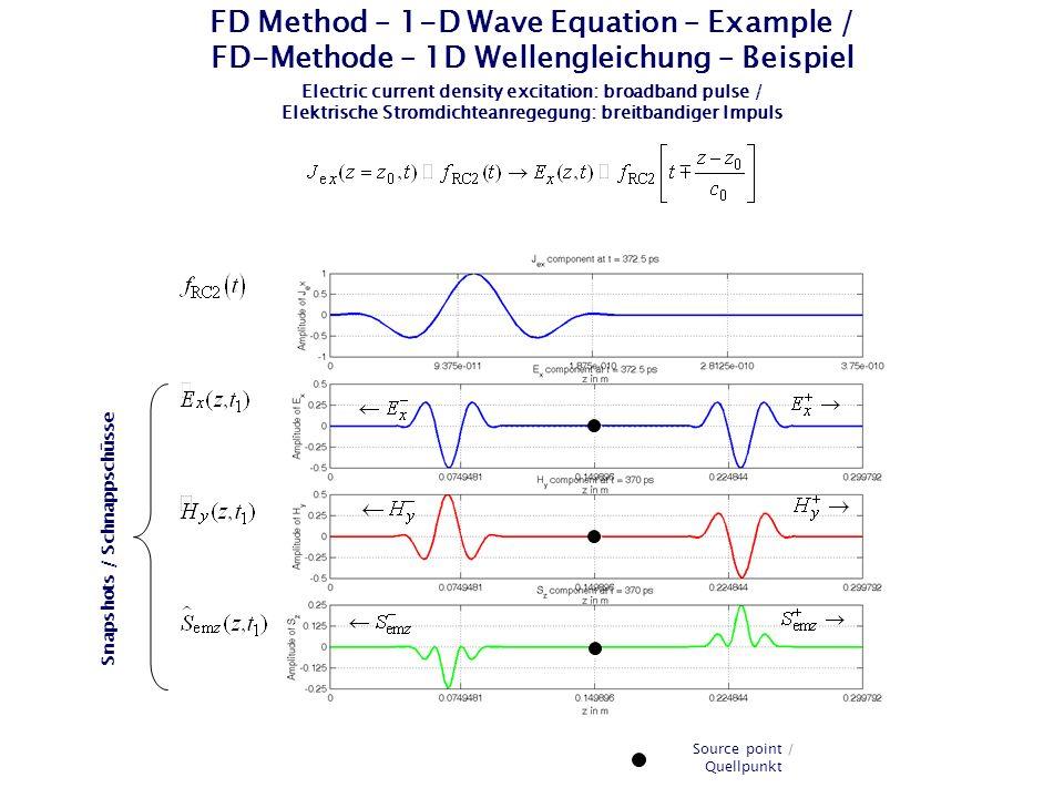 EM Field of a Point Source Excitation in 1-D / EM-Feld einer Punktquellenanregung in 1D Normalization of the field components / Normierung der Feldkomponenten EM Field components / EM-Feldkomponenten Normalized EM field components / Normierte EM-Feldkomponenten