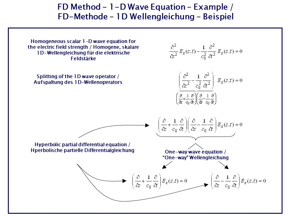 FD Method – 1-D Wave Equation – Example / FD-Methode – 1D Wellengleichung – Beispiel Homogeneous scalar 1-D wave equation for the electric field strength / Homogene, skalare 1D-Wellengleichung für die elektrische Feldstärke Splitting of the 1D wave operator / Aufspaltung des 1D-Wellenoperators One-way wave equation / One-way Wellengleichung Hyperbolic partial differential equation / Hperbolische partielle Differentialgleichung