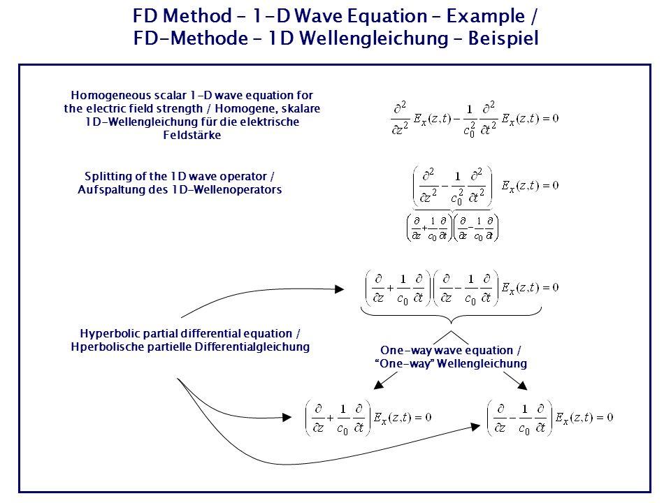 FD Method – 1-D Wave Equation – Example / FD-Methode – 1D Wellengleichung – Beispiel