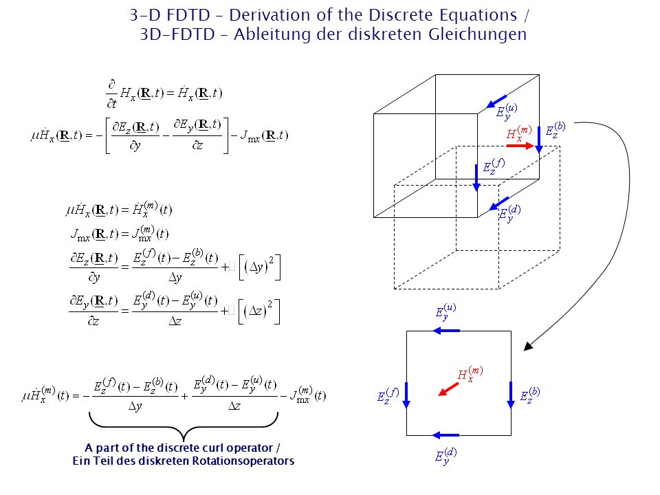 3-D FDTD – Derivation of the Discrete Equations / 3D-FDTD – Ableitung der diskreten Gleichungen A part of the discrete curl operator / Ein Teil des diskreten Rotationsoperators