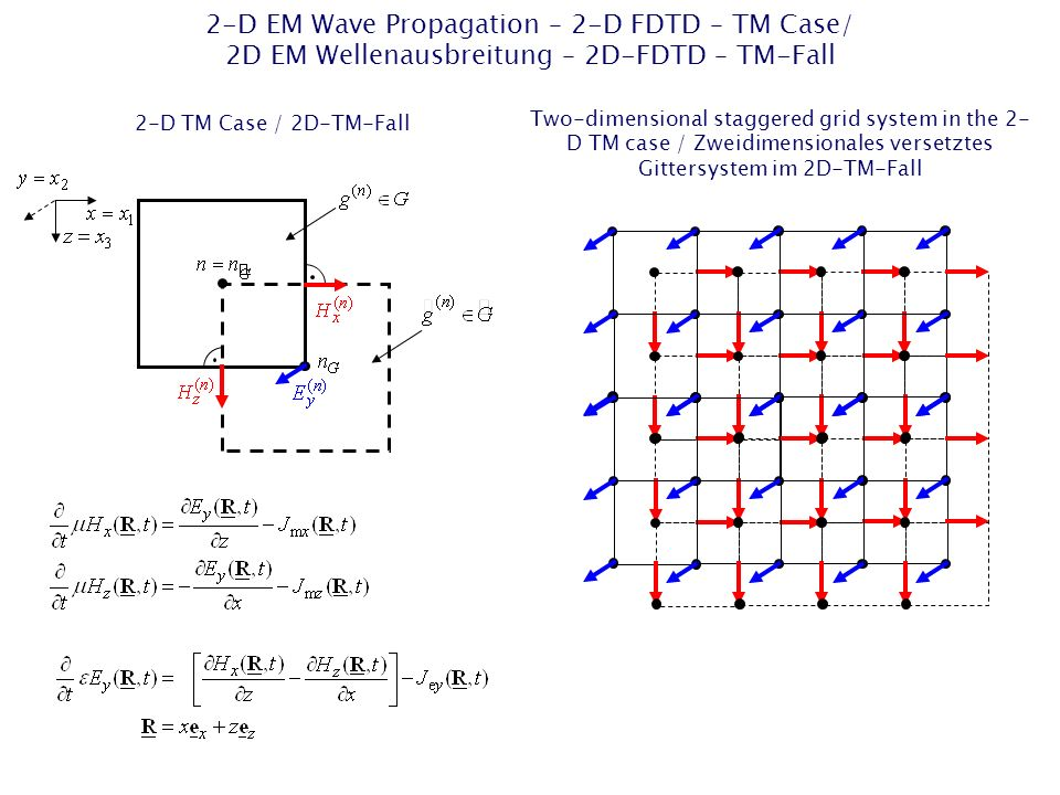 2-D EM Wave Propagation – 2-D FDTD – TM Case/ 2D EM Wellenausbreitung – 2D-FDTD – TM-Fall 2-D TM Case / 2D-TM-Fall Two-dimensional staggered grid system in the 2- D TM case / Zweidimensionales versetztes Gittersystem im 2D-TM-Fall