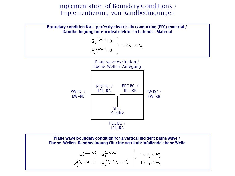 Implementation of Boundary Conditions / Implementierung von Randbedingungen Boundary condition for a perfectly electrically conducting (PEC) material