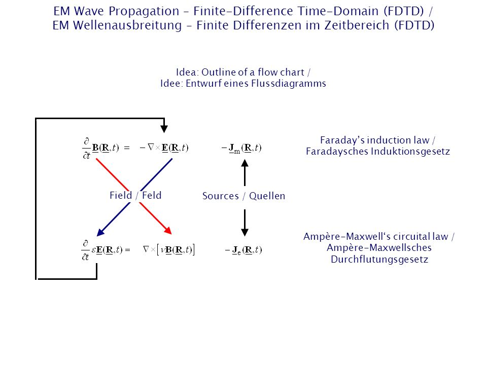 EM Wave Propagation – Finite-Difference Time-Domain (FDTD) / EM Wellenausbreitung – Finite Differenzen im Zeitbereich (FDTD) Idea: Outline of a flow chart / Idee: Entwurf eines Flussdiagramms Field / Feld Sources / Quellen Faradays induction law / Faradaysches Induktionsgesetz Ampère-Maxwells circuital law / Ampère-Maxwellsches Durchflutungsgesetz