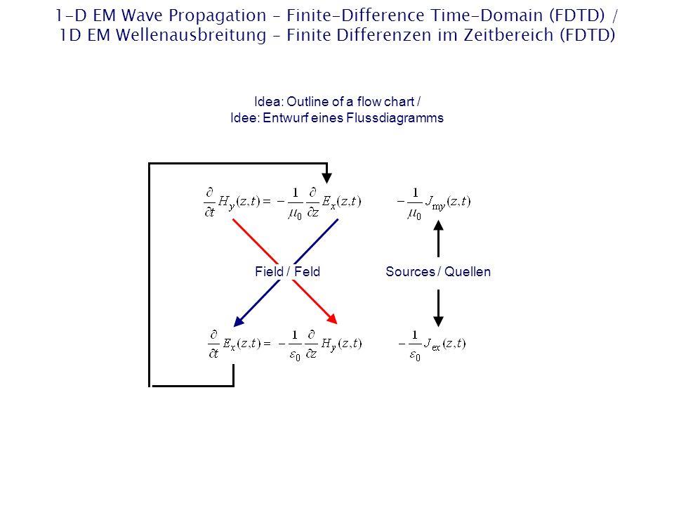 1-D FDTD Algorithm – Flow Chart / 1D-FDTD-Algorithmus – Flussdiagramm Start Stop Compute 1-D Faradays FDTD equation: For all nodes n inside the simulation region: Electric current density excitation: For all excitation nodes n: No Yes Boundary condition: For all PEC boundary nodes n: Compute 1-D Ampère-Maxwells FDTD equation: For all nodes n inside the simulation region: