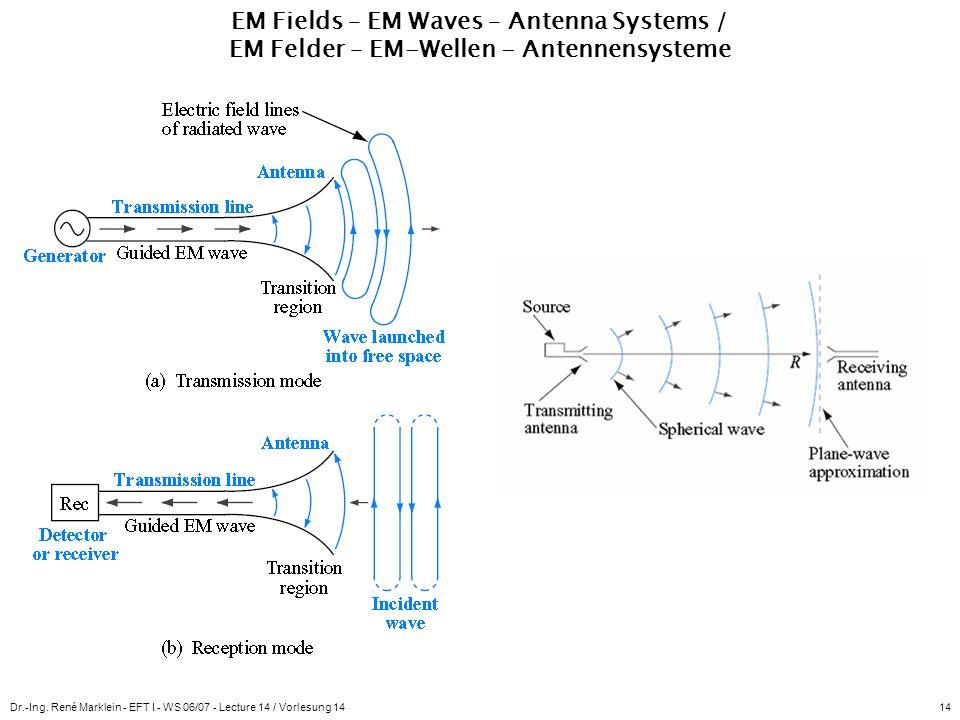 Dr.-Ing. René Marklein - EFT I - WS 06/07 - Lecture 14 / Vorlesung 1414 EM Fields – EM Waves – Antenna Systems / EM Felder – EM-Wellen - Antennensyste