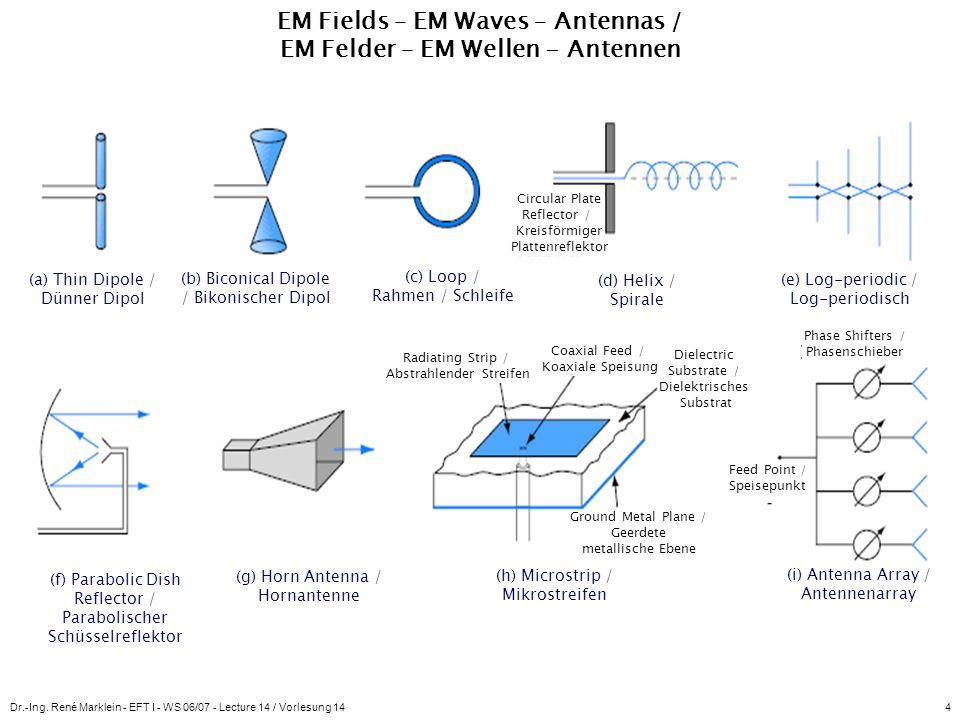 Dr.-Ing. René Marklein - EFT I - WS 06/07 - Lecture 14 / Vorlesung 144 EM Fields – EM Waves – Antennas / EM Felder – EM Wellen - Antennen (a) Thin Dip