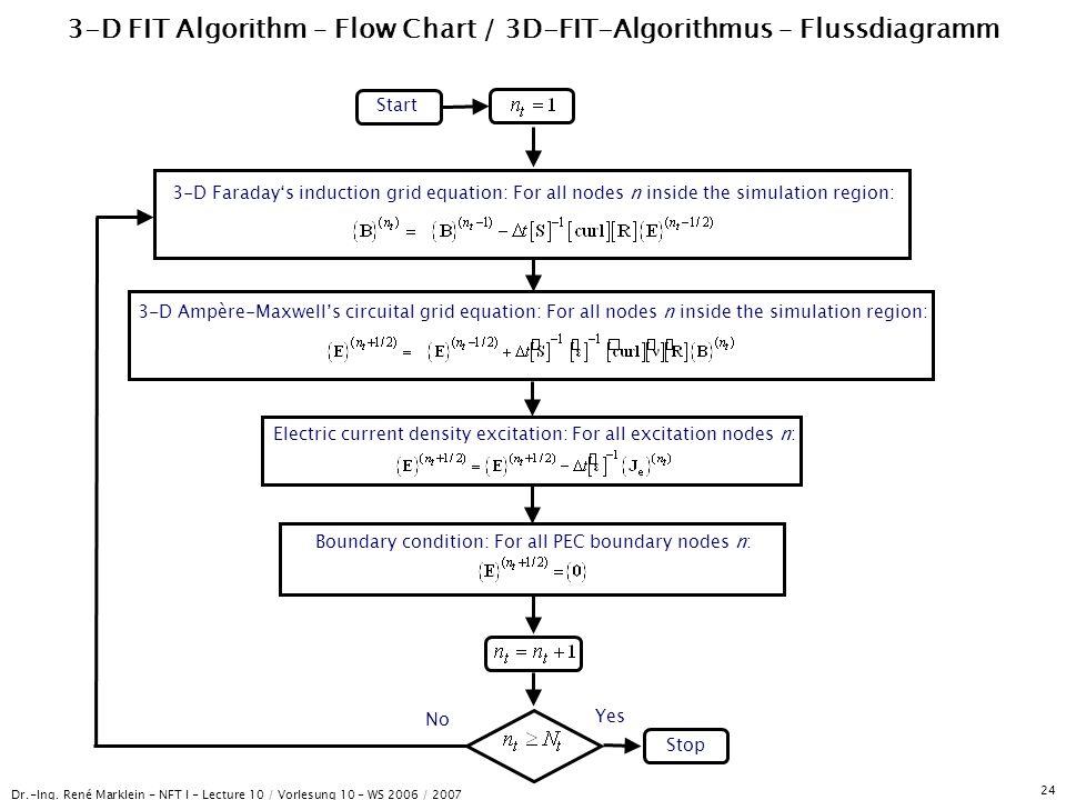 Dr.-Ing. René Marklein - NFT I - Lecture 10 / Vorlesung 10 - WS 2006 / 2007 24 3-D FIT Algorithm – Flow Chart / 3D-FIT-Algorithmus – Flussdiagramm Sta