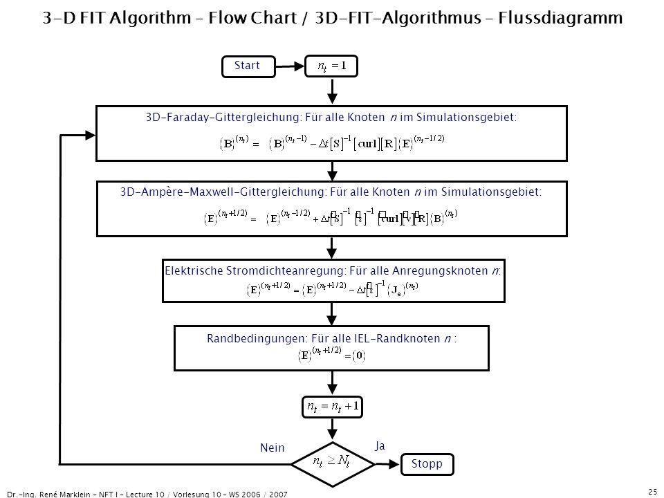 Dr.-Ing. René Marklein - NFT I - Lecture 10 / Vorlesung 10 - WS 2006 / 2007 25 3-D FIT Algorithm – Flow Chart / 3D-FIT-Algorithmus – Flussdiagramm Sta