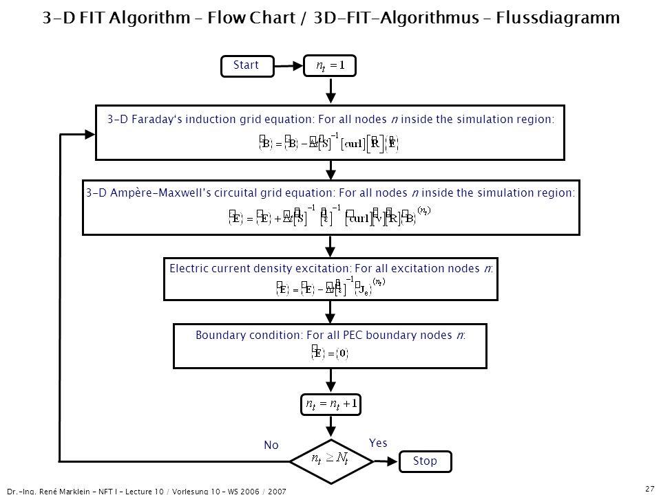 Dr.-Ing. René Marklein - NFT I - Lecture 10 / Vorlesung 10 - WS 2006 / 2007 27 3-D FIT Algorithm – Flow Chart / 3D-FIT-Algorithmus – Flussdiagramm Sta