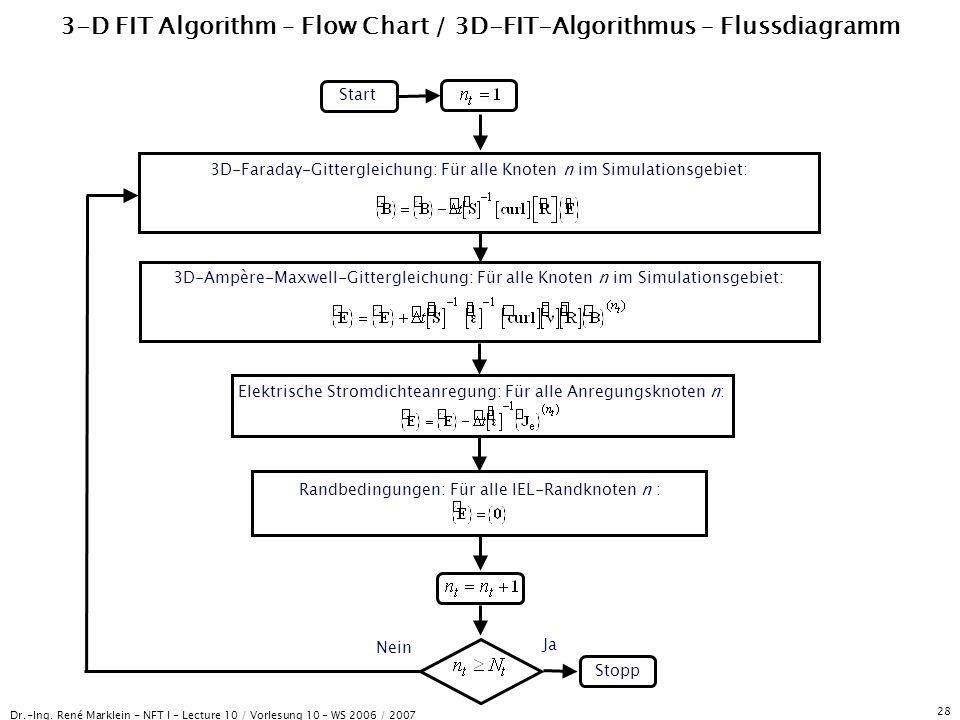 Dr.-Ing. René Marklein - NFT I - Lecture 10 / Vorlesung 10 - WS 2006 / 2007 28 3-D FIT Algorithm – Flow Chart / 3D-FIT-Algorithmus – Flussdiagramm Sta