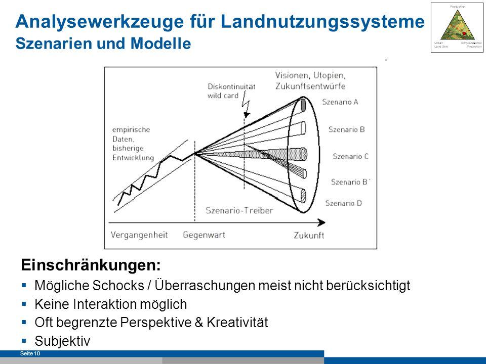 Seite 11 Überprüfung von Szenarien und Prognosen: Breite der Perspektive & Kreativität SRES (2000) aver.