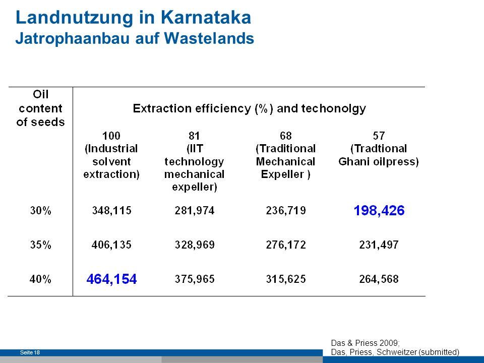 Seite 19 Potentielle Landnutzungskonflikte in Südindien: Verfügbarkeit von staatlichen Waste-lands / Degraded Lands Ölextraktionstechnologie (traditionell – industriell) Ölgehalt der Jatrophasamen Landnutzung in Karnataka Jatrophaanbau auf Ackerland Das & Priess 2009; Das, Priess, Schweitzer (submitted)