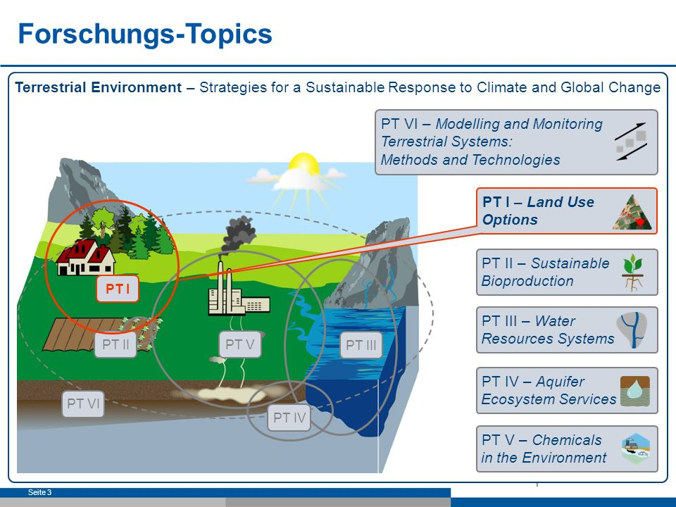 Seite 3 Terrestrial Environment – Strategies for a Sustainable Response to Climate and Global Change Forschungs-Topics PT I – Land Use Options PT II –